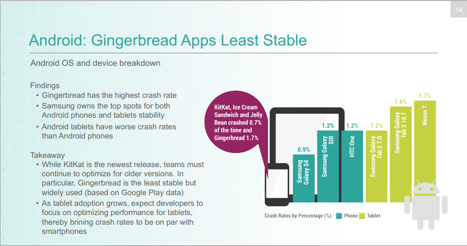 Android 4.x is Twice as Stable as iOS 7.1: Survey Report
