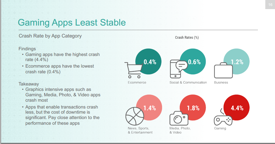 Android 4.x is Twice as Stable as iOS 7.1: Benchmark Report
