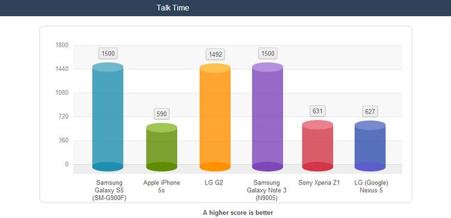 Samsung Galaxy S5 Outruns iPhone 5s in Battery-Life Benchmarks