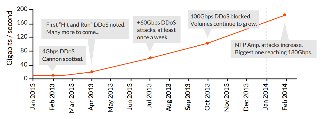 Network DDoS Attack Volumes