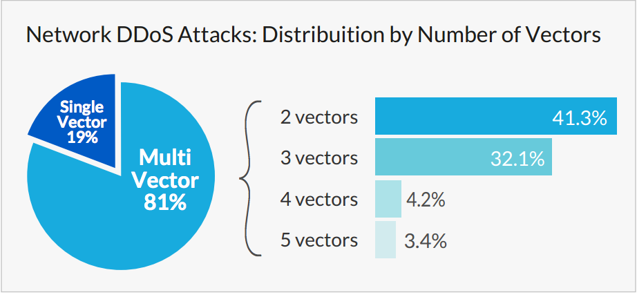 Multi-Vector DDoS Attacks