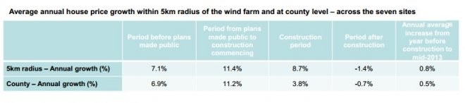 Average Growth of House Prices Within 5km of a Windfarm