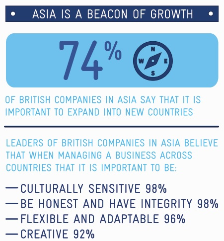Why UK Companies Are Smashing the Asian Competition