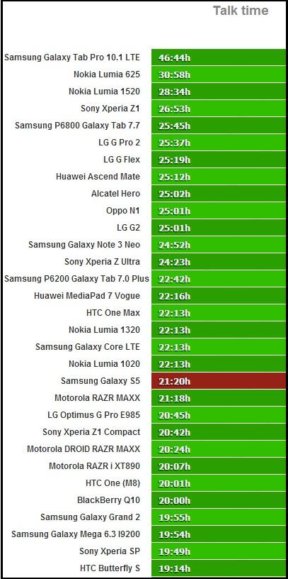Samsung Galaxy S5 battery test