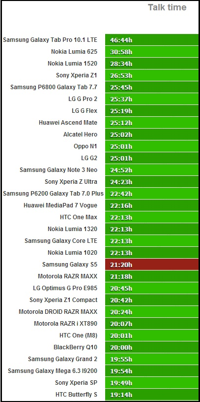 Samsung Galaxy S5 battery test
