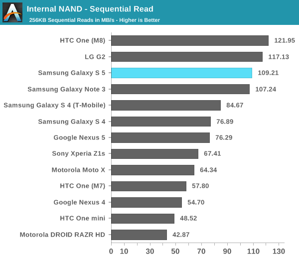 Galaxy S5 Outperformed by HTC One M8 and iPhone 5s in Benchmark Tests