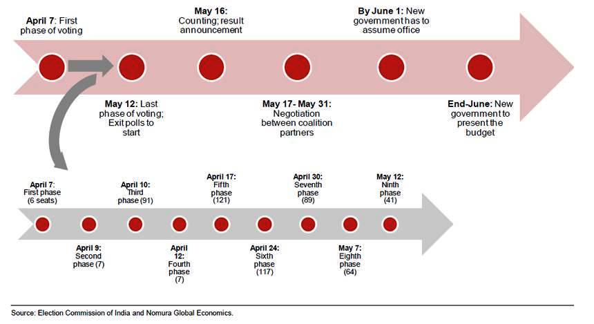 India 2014 Elections Timeline