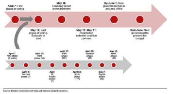 India Election Timeline