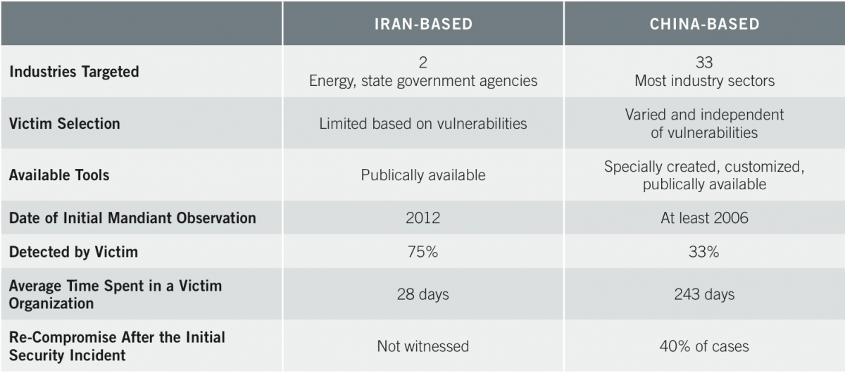 Iran Cyber Capabilities 2014 vs China Cyber Capabilities