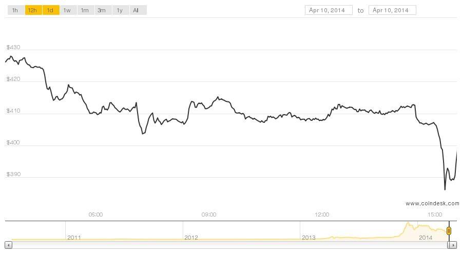 bitcoin crash price drop $400