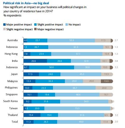 Asia political risk