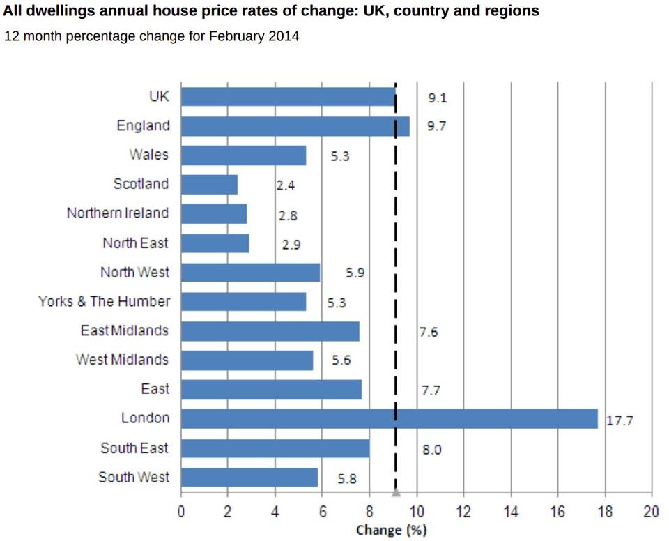 UK house prices - regional breakdown