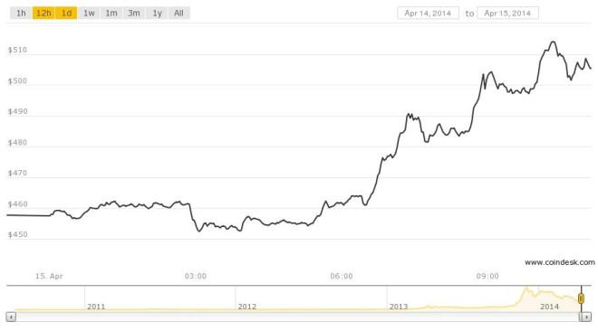 bitcoin value $500