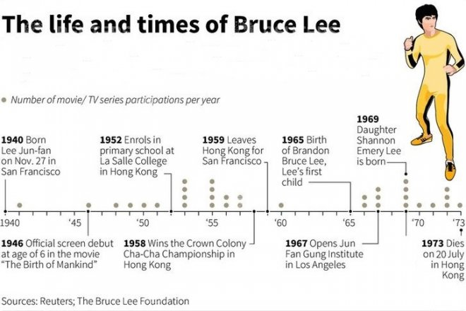 Bruce Lee auctions and timeline AMENDED