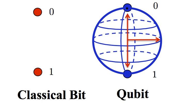 """Résultat de recherche d'images pour """"qubits"""""""