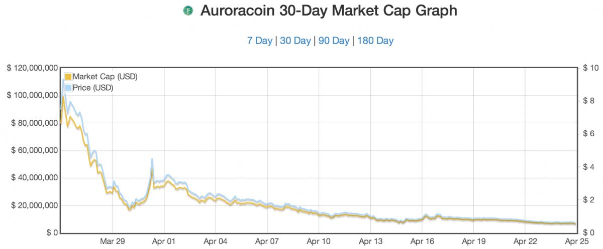 Auroracoin 30-day price drop