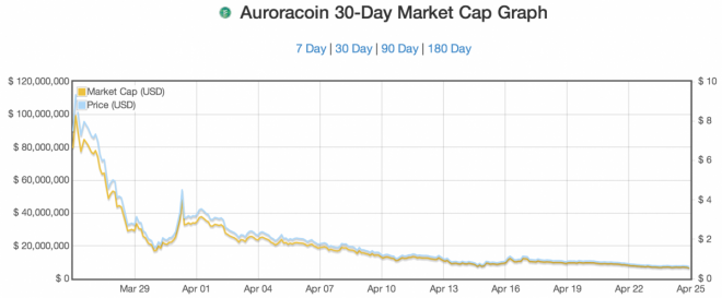 Auroracoin 30-day price drop