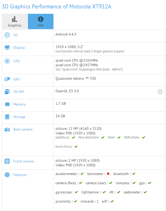 New 5.2in Motorola XT912A Spotted Running Android 4.4.3 in Benchmark Test