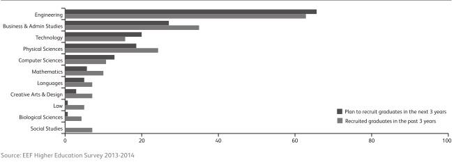 EFF Graph