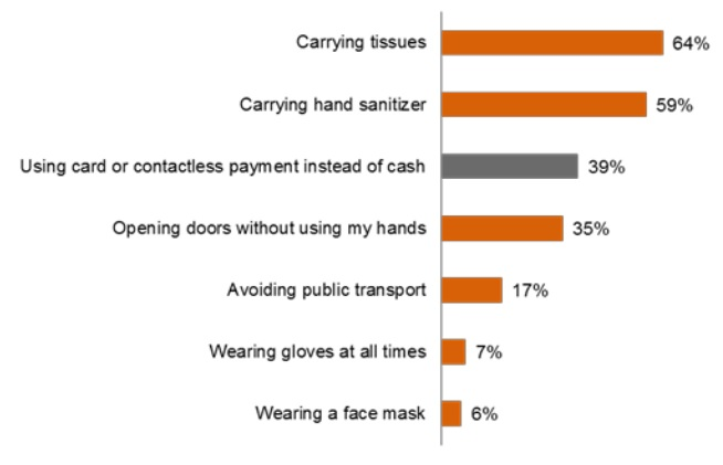 Dirty European Cash Pushes People to Use Contactless Cards Figure 3