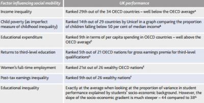 Factors influencing social mobility