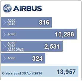 Airbus Order Book