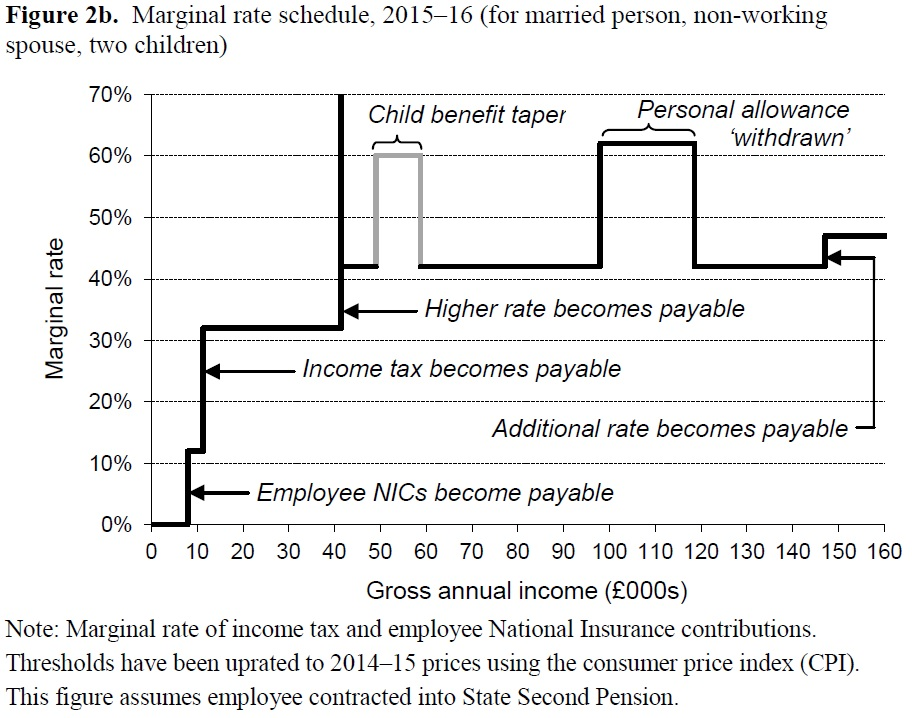 IFS marginal tax rate chart