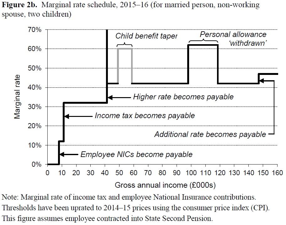 IFS marginal tax rate chart