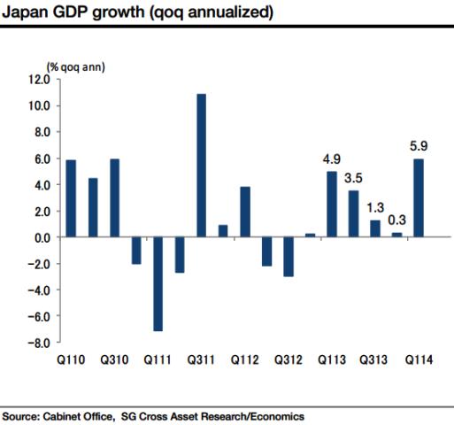 Japan GDP Growth