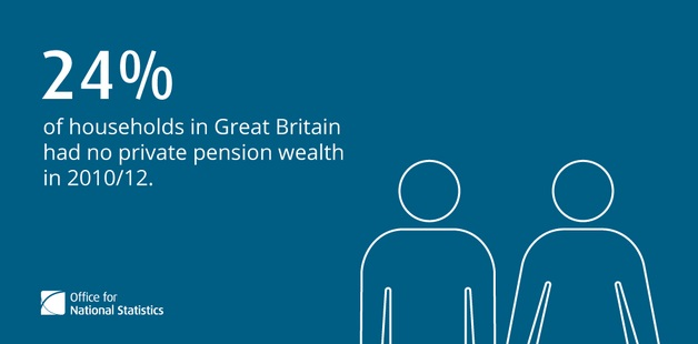 Private Pensions