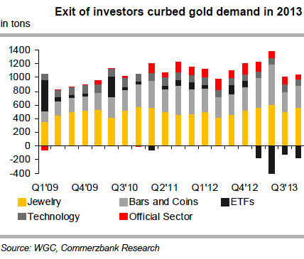 Worldwide Gold Demand