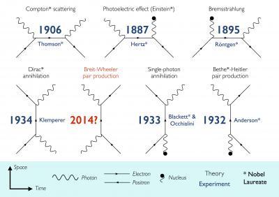 theories describing light and matter interactions