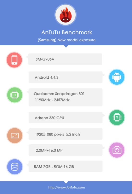 Samsung SM-G906A Spotted Running Android 4.4.3 in AnTuTu Benchmark