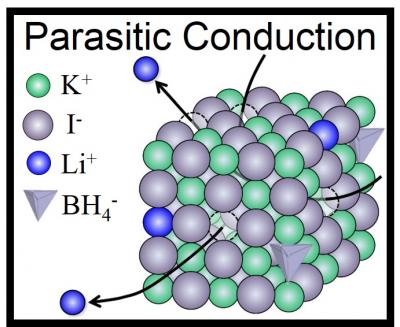 Parasitic conduction of lithium