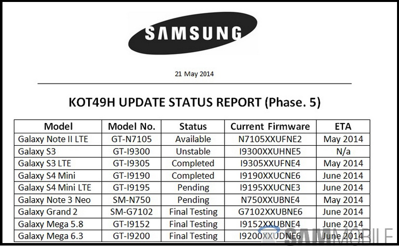 Android 4.4.3 for Galaxy S5 and Galaxy S4 LTE-A Under Testing