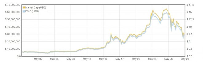 darkcoin price dives