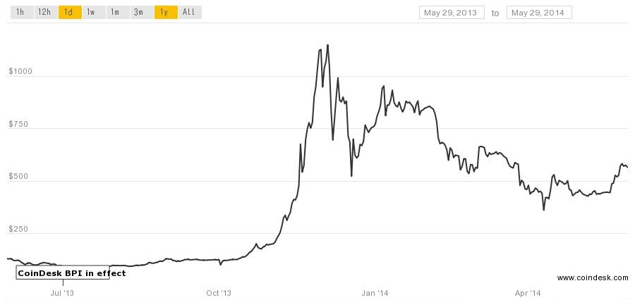 bitcoin bubble bursts
