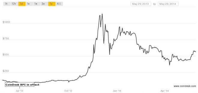 bitcoin bubble bursts