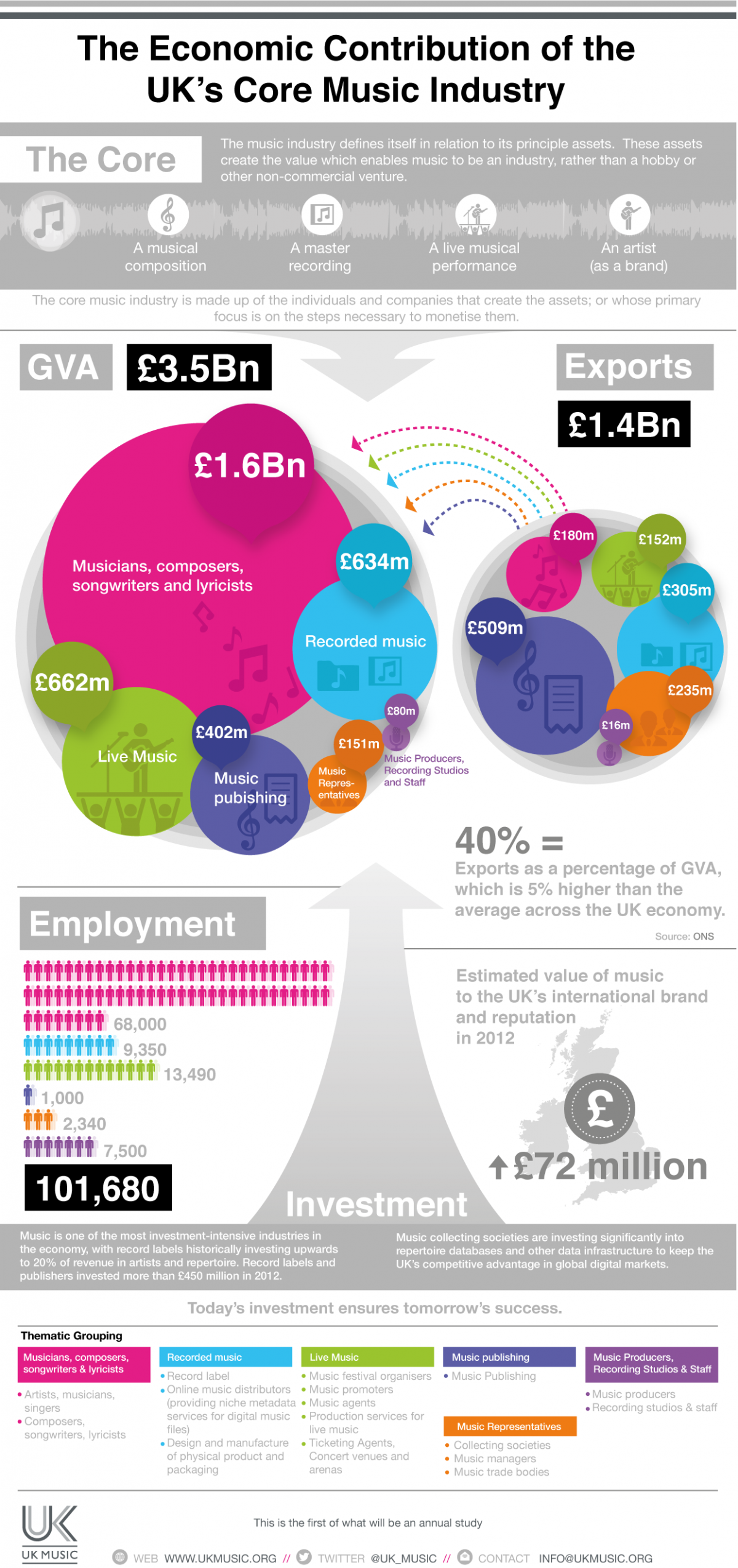 UK Music Infographic