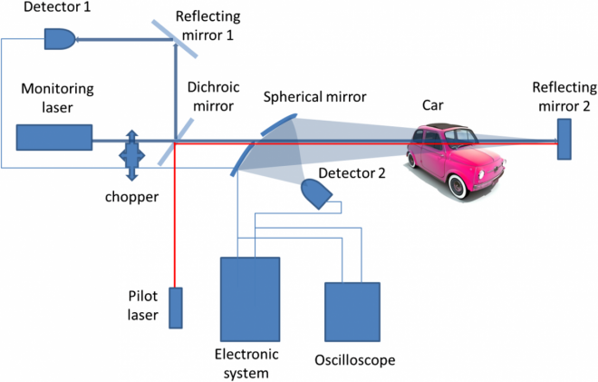 The experimental setup for detection of alcohol in cars