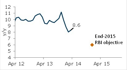 RBI Inflation Target