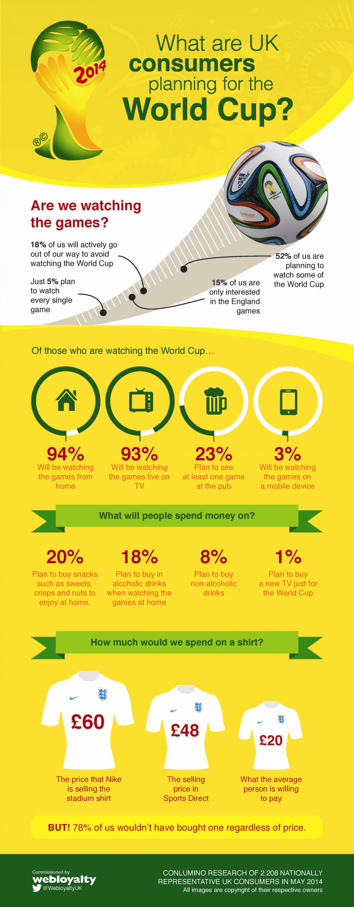 Webloyalty World Cup Infographic