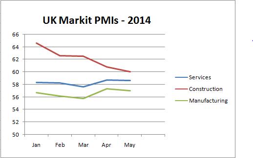 UK PMIs 2014