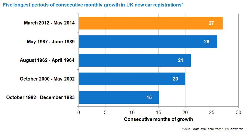 Five longest periods of consecutive monthly growth in UK new car registrations