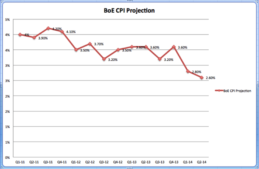 Public's CPI projection in BoE survey
