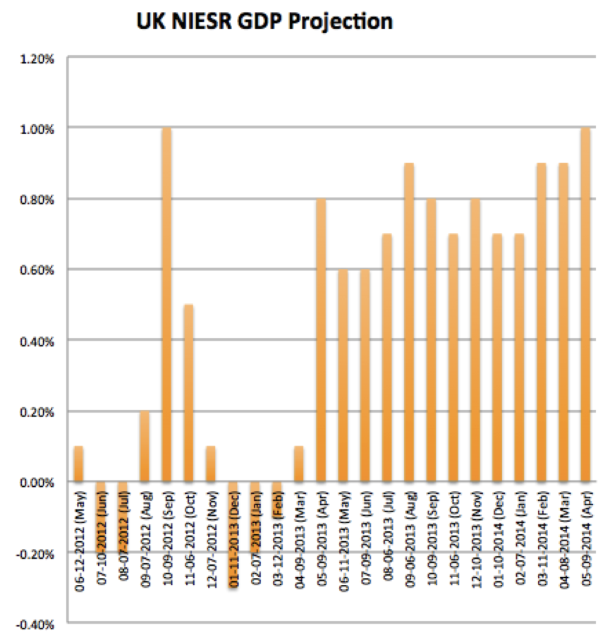 UK NIESR GDP Projection