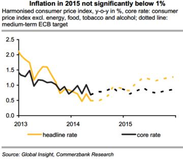 Eurozone Inflation 2014 2015