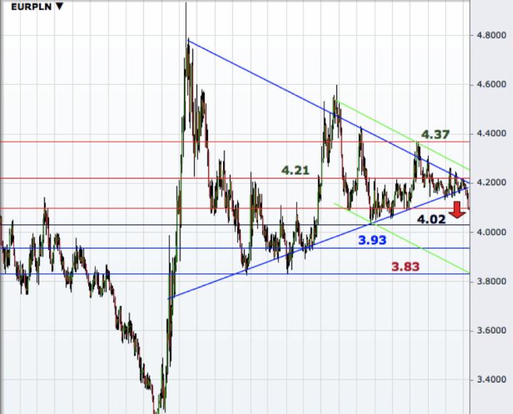 EUR/PLN Weekly