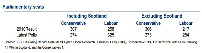 Scottish independence impact chart: Figure 3