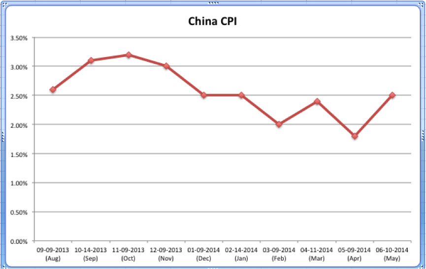 China May CPI